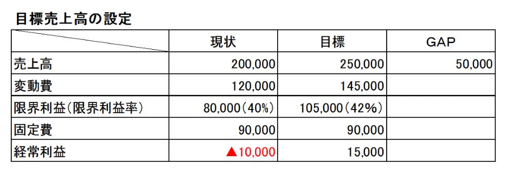 目標売上高の設定の表