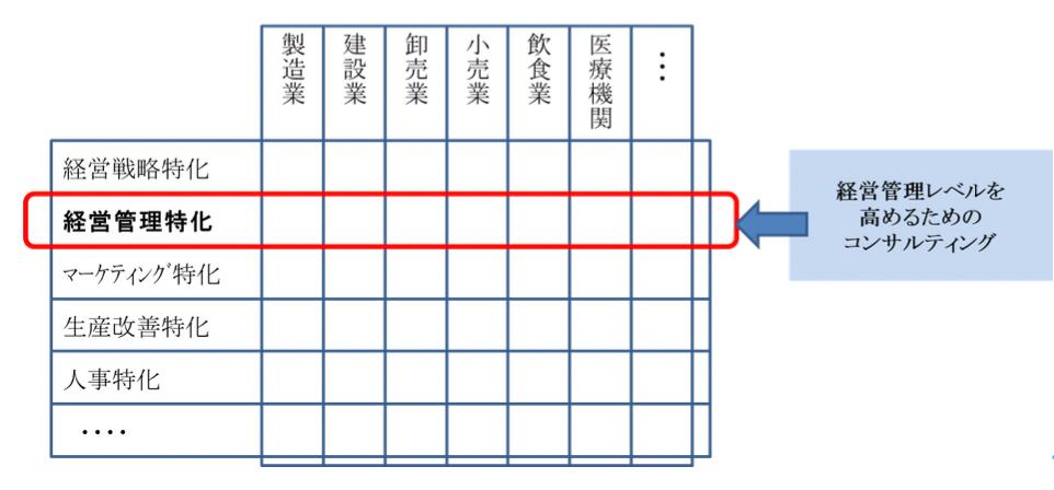MASの定義とサービス概論