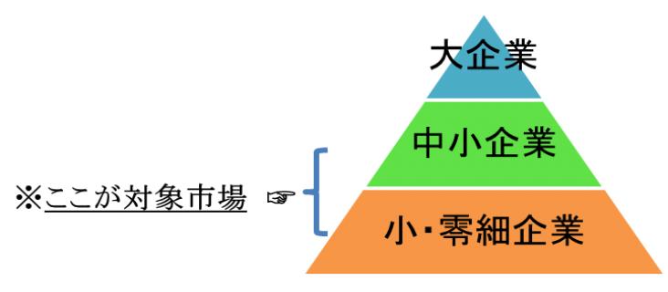MASの定義ピラミッド