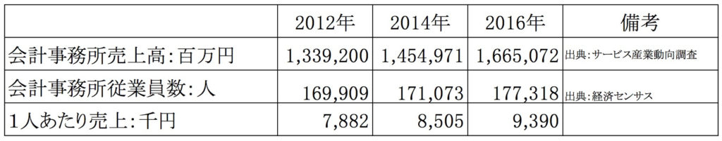 会計事務所従業員人数の推移